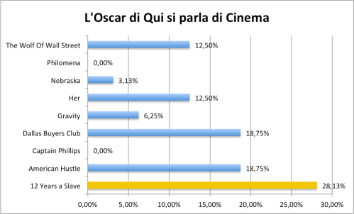 Sondaggio Oscar
